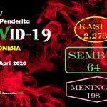 Update COVID-19 di Indonesia: 2.273 Kasus, 198 Meninggal, 164 Sembuh
