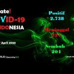 Update COVID-19 di Indonesia: 2.738 Positif, 221 Meninggal, 204 Sembuh
