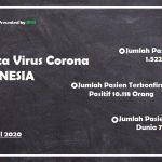 Update COVID-19 di Indonesia: Kasus Sembuh Terbanyak di DKI Jakarta