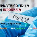 Update COVID-19 di Indonesia: 1.677 Positif, 103 Sembuh, 157 Meninggal