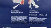 Gempa Bumi Mamuju - Majene dan Banjir Kalimantan Selatan